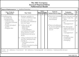sales territory business plan sample mike rowe resume