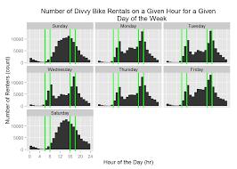 Divvy Bike Map Chicago Divvy Bike Analysis