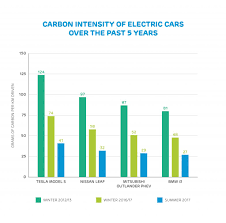 do electric vehicles actually reduce carbon emissions drax