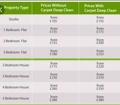 How Much Does A House Rewire Cost 3 Bedroom On How Much Does It Cost To Rewire A House In 2017 Homeadviceguide