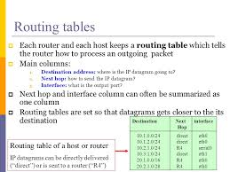 what is routing table coms csee 4140 networking laboratory lecture ppt download