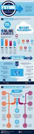 Optimal Resume Cornell 306 Best Education Learning Infographics Images On Pinterest