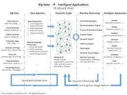 from big data to intelligent applications cirrus shakeri pulse