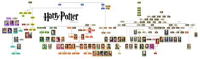 all wizarding families are connected here s the most complete