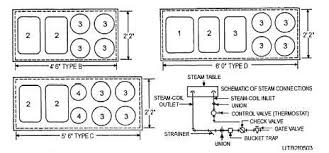 serving line steam tables steam tables