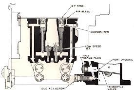 rods manual choke carburetor the h a m b