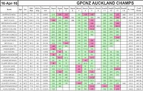 auckland powerlifting and bench press champs gpc new zealand