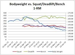 Squats Deadlifts And Bench Press The Calorie Project Update 3 How Calorie Intake U0026 Energy