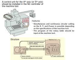 tsudakoma rotary table manual nc rotary tables tsudakoma nonoichi plant home page