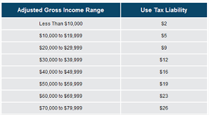 california income tax table news release 34 15 g use tax the most painless part of paying