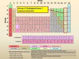 Group 7 Periodic Table Valence Electrons Presentation Chemistry Sliderbase