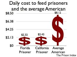 average cost of food daily cost to feed prisoners and the average american prison