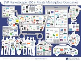 marketplaces bessemer venture partners