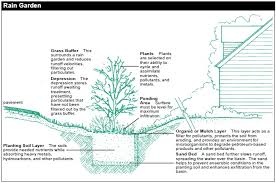 Water Ponding In Backyard Beyond Your Backyard You And Your Land Fairfax County Virginia
