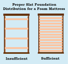 strong mattress foundations are the biggest building block of a