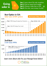 Average Electric Bill For A 4 Bedroom House Georgia Solar Power For Your House Rebates Tax Credits Savings