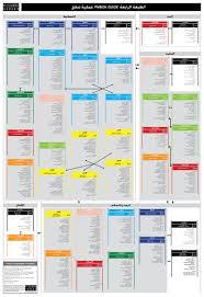 pmbok guide 4th edition processes flow in arabic دليل بمبوك 4 عمل u2026