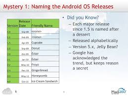 android os releases 10 mysteries of android
