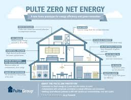 infographic california real estate market improvingthe infographic pulte develops net zero house for northern california
