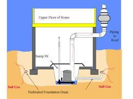 radon mitigation certi us