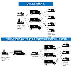 transportation management optimization best practices