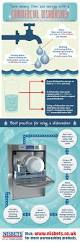 Nisbets by Nisbets Next Day Catering Equipment Infographic Dishwasher