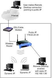 remote desktop connection from internet
