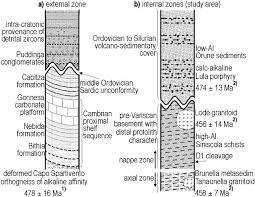 age determination of ordovician magmatism in ne sardinia and its