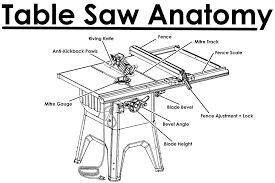 cutting angles on a table saw meet your saw