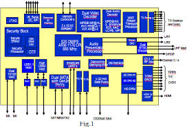 ip design verification of ip based soc s