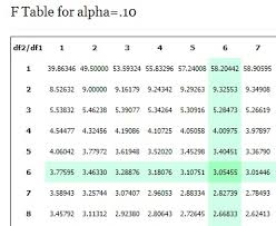Linear Regression Table F Statistic F Value Definition And How To Run An F Test