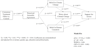 the scientific consensus on climate change as a gateway belief