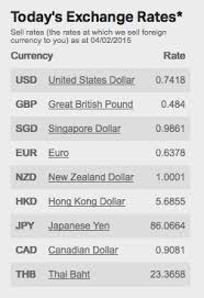 To Usd United States Cheapest Easiest Way To Convert Aud To Usd On A