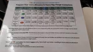 british airways frequent flyer extra baggage allowance u0026 heavy bag