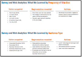 the difference between web reporting and web analysis