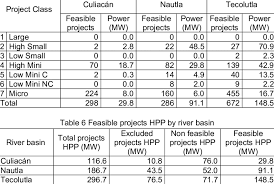 pattern classification projects classification of feasible projects hpp download scientific diagram