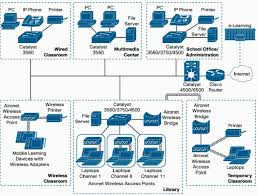 Home Network Design Software Home Network Design Picking The Right Technologies For Your Home