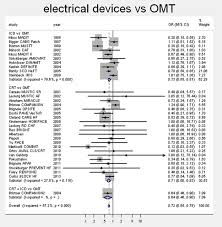 usefulness of cardiac resynchronisation therapy devices and