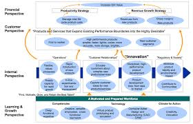 strategy map template strategy map template for product leadership kaplan and norton