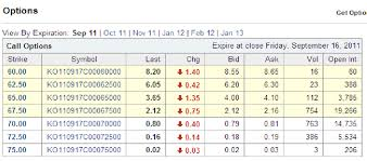 Yahoo Finance Yahoo Finance Page For Ko Options Current Price Exercise Price