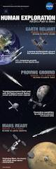 120 best space u0026 science infographics images on pinterest html