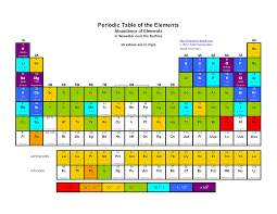 Periodic Table Diagram Free Printable Periodic Tables Pdf