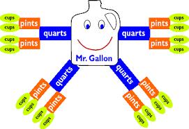 cup pint quart gallon worksheet remembering units math lesson plan