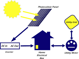 sukoon power technology solar smart home system