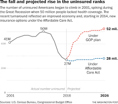 the daily 202 cbo bombshell is going to force changes to health