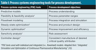 flowsheet models modernize pharmaceutical manufacturing design and