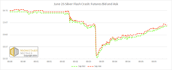 bid and ask june 26 silver flash crash a forensic analysis
