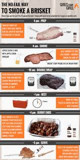 463 Best Me Barbq Brisket Ribs Chicken Etc Images On Pinterest