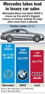 car sales mercedes mercedes continues as india s top luxury car brand despite fall
