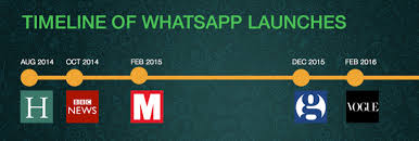 tutorial whatsapp marketing dominating your whatsapp marketing strategy sej